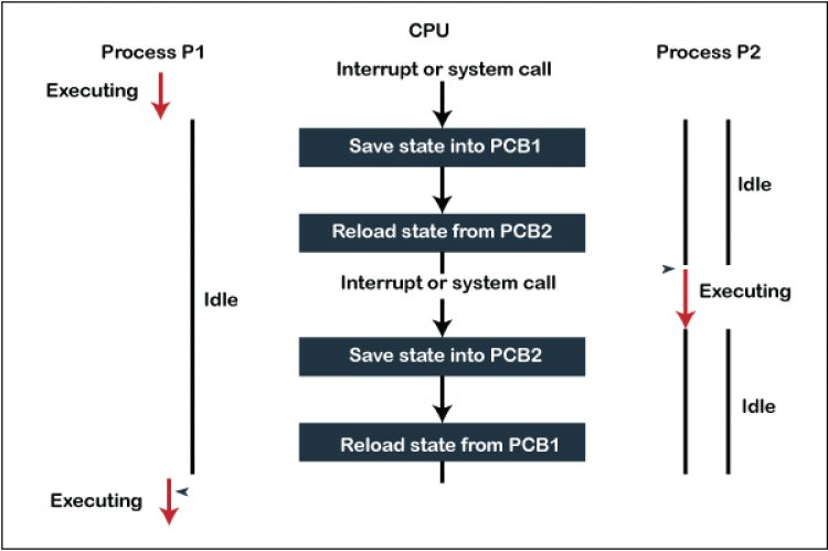 Context Switching in Operating System